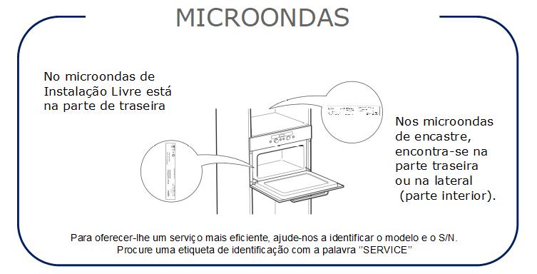 Instrucciones Microondas